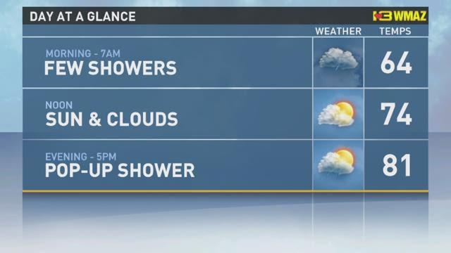 Still Weather Forecast Isolated Coastal Showers